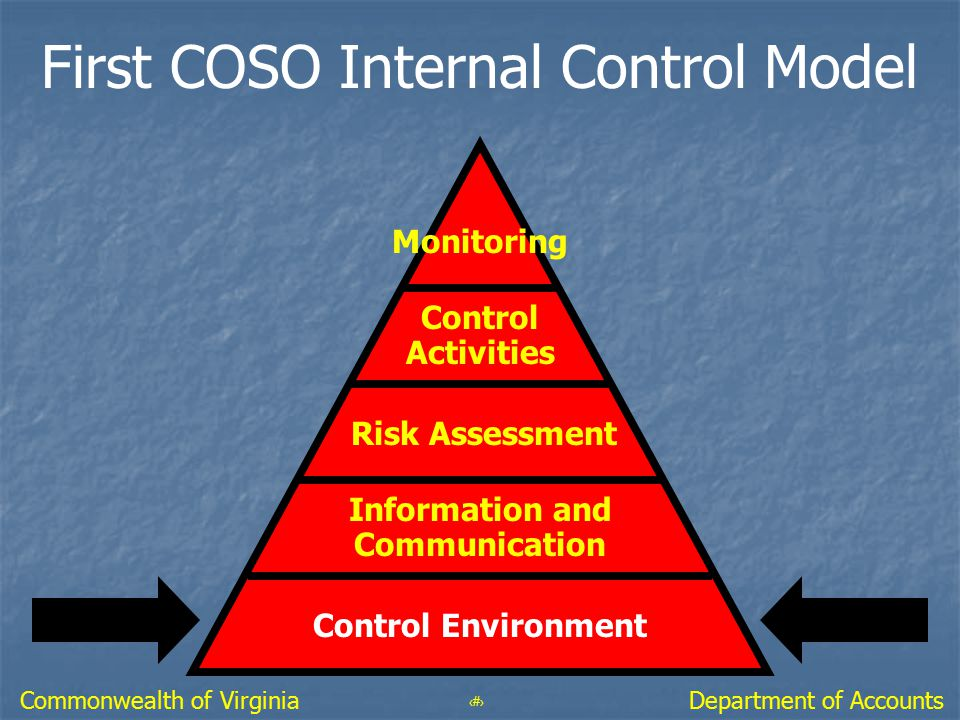 21 Department of AccountsCommonwealth of Virginia First COSO Internal Control Model Monitoring Control Activities Risk Assessment Information and Comm