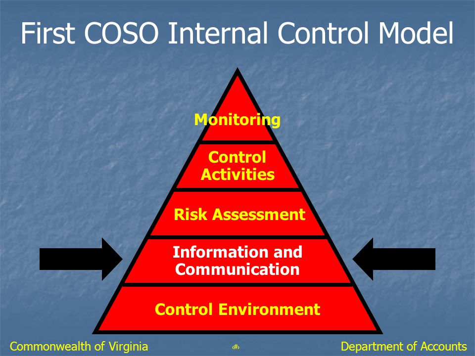 24 Department of AccountsCommonwealth of Virginia First COSO Internal Control Model Monitoring Control Activities Risk Assessment Information and Comm