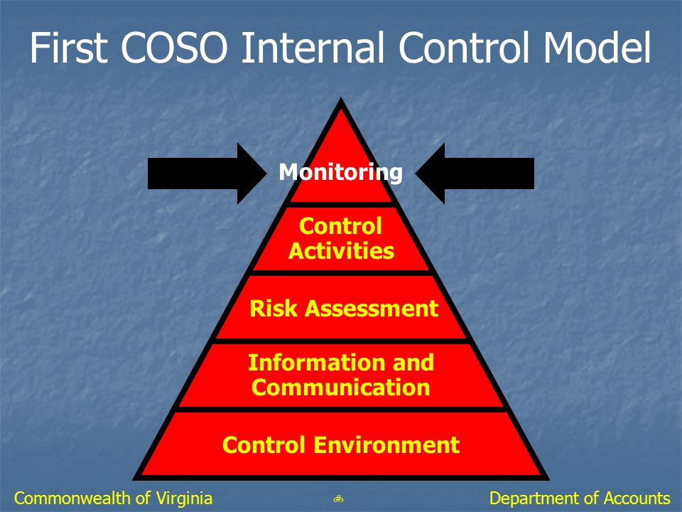 43 Department of AccountsCommonwealth of Virginia First COSO Internal Control Model Monitoring Control Activities Risk Assessment Information and Comm