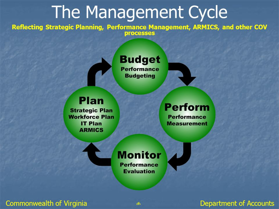 64 Department of AccountsCommonwealth of Virginia The Management Cycle Reflecting Strategic Planning, Performance Management, ARMICS, and other COV pr