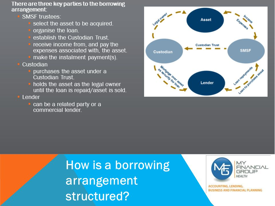 SUCCESSFUL PRACTICE WORKSHOP There are three key parties to the borrowing arrangement:  SMSF trustees:  select the asset to be acquired.