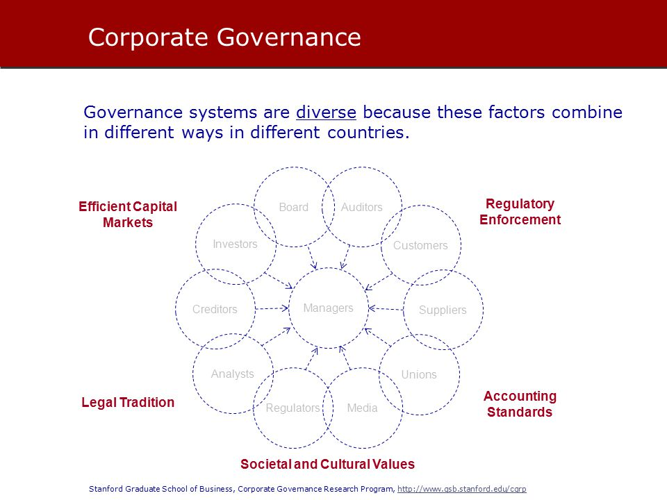 Stanford Graduate School of Business, Corporate Governance Research Program, http://www.gsb.stanford.edu/cgrphttp://www.gsb.stanford.edu/cgrp Governance systems are diverse because these factors combine in different ways in different countries.