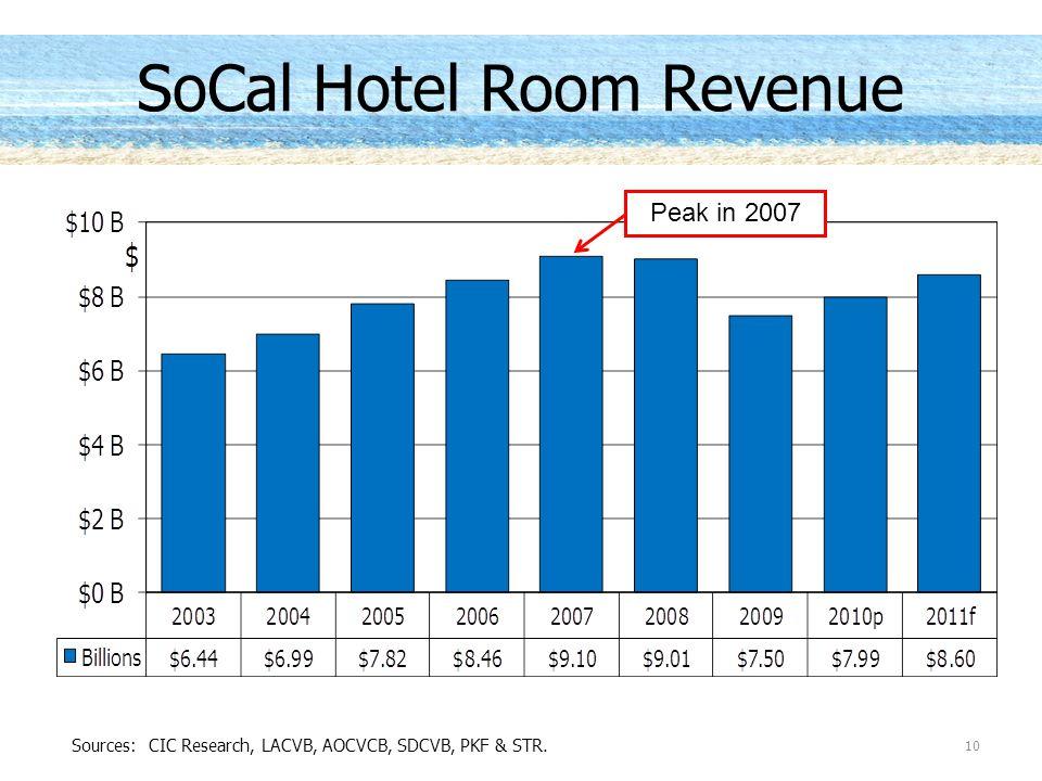 10 SoCal Hotel Room Revenue Sources: CIC Research, LACVB, AOCVCB, SDCVB, PKF & STR. Peak in 2007