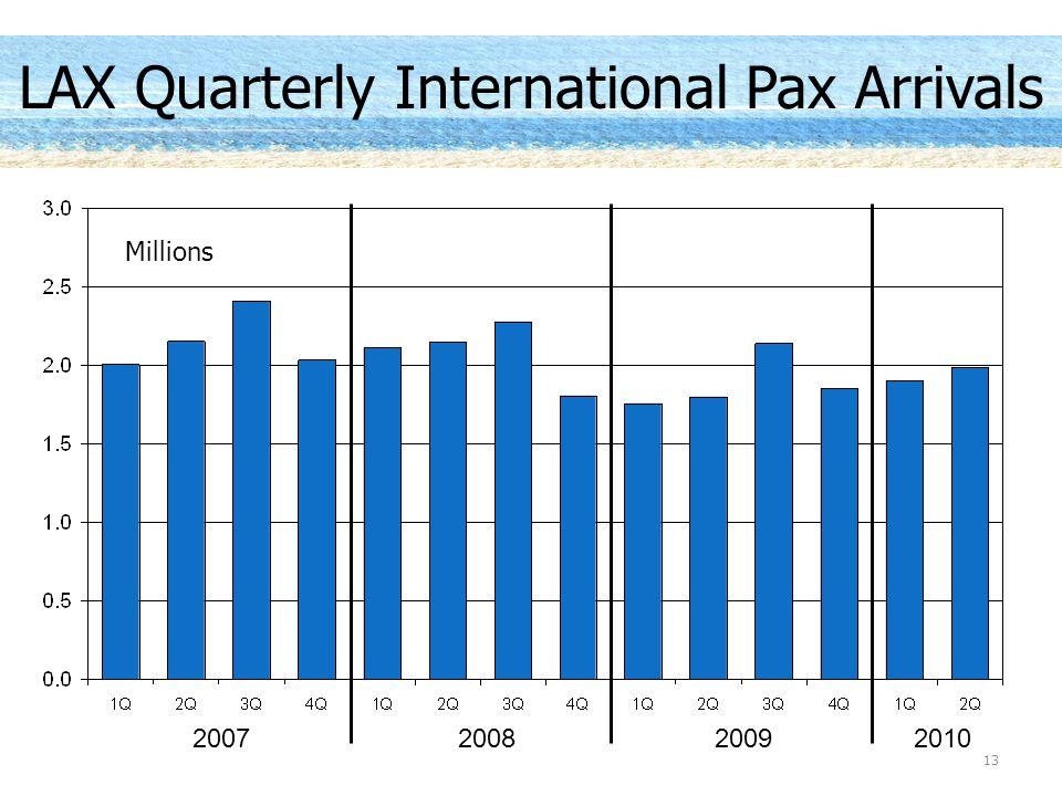 20092010 LAX Quarterly International Pax Arrivals 2007 13 Millions