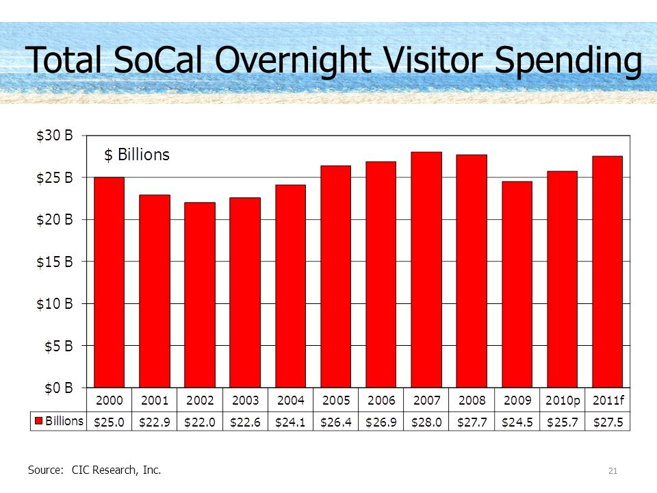 Total SoCal Overnight Visitor Spending 21 Source: CIC Research, Inc.
