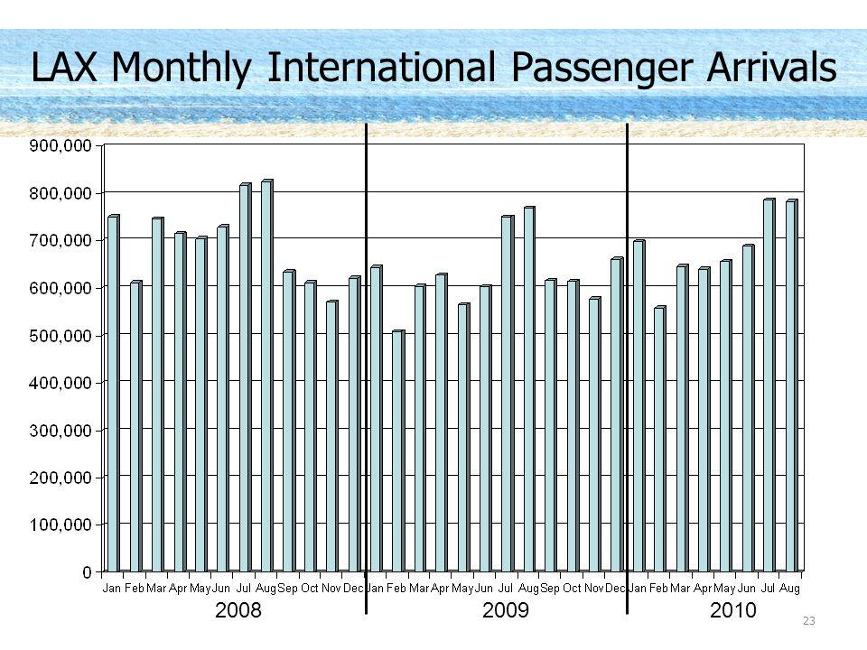 200820092010 23 LAX Monthly International Passenger Arrivals