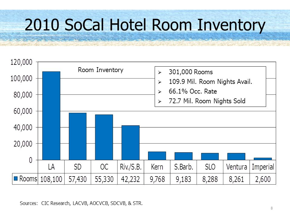2010 SoCal Hotel Room Inventory  301,000 Rooms  109.9 Mil. Room Nights Avail.  66.1% Occ. Rate  72.7 Mil. Room Nights Sold Sources: CIC Research,