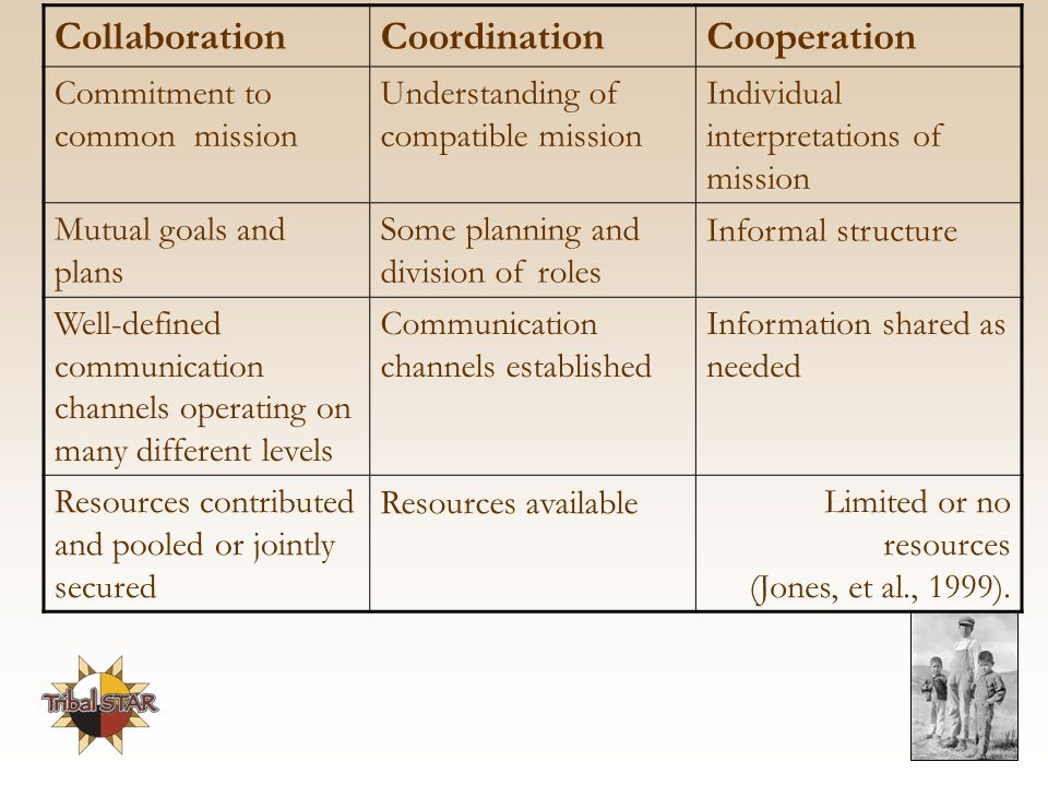 CollaborationCoordinationCooperation Commitment to common mission Understanding of compatible mission Individual interpretations of mission Mutual goals and plans Some planning and division of roles Informal structure Well-defined communication channels operating on many different levels Communication channels established Information shared as needed Resources contributed and pooled or jointly secured Resources availableLimited or no resources (Jones, et al., 1999).