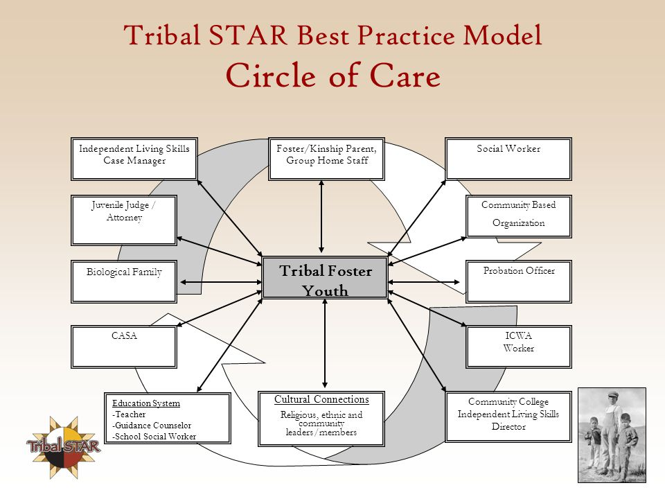 Tribal STAR Best Practice Model Circle of Care ICWA Worker Probation Officer Community Based Organization Foster/Kinship Parent, Group Home Staff Independent Living Skills Case Manager Social Worker Biological Family CASA Education System -Teacher -Guidance Counselor -School Social Worker Community College Independent Living Skills Director Cultural Connections Religious, ethnic and community leaders/members Juvenile Judge / Attorney Tribal Foster Youth