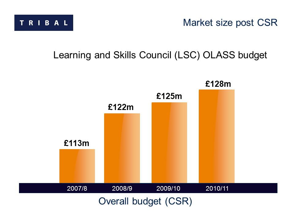 Learning and Skills Council (LSC) OLASS budget 2007/8 2008/92009/102010/11 Market size post CSR Overall budget (CSR) £113m £122m £125m £128m