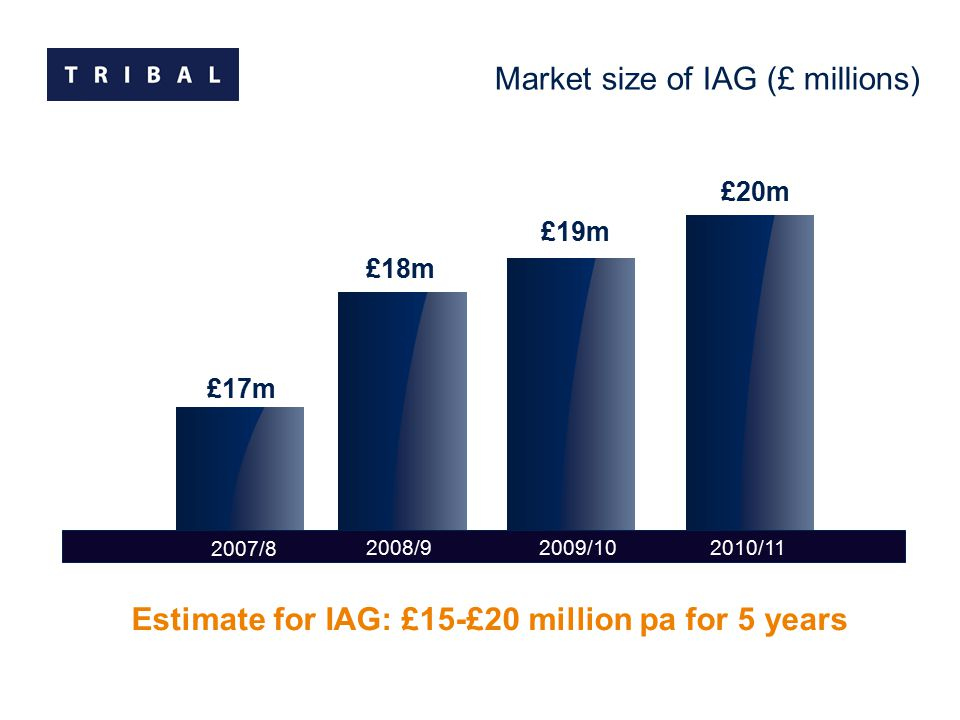 2009/10 Market size of IAG (£ millions) 2010/11 £17m £19m £20m Estimate for IAG: £15-£20 million pa for 5 years £18m 2008/9 2007/8