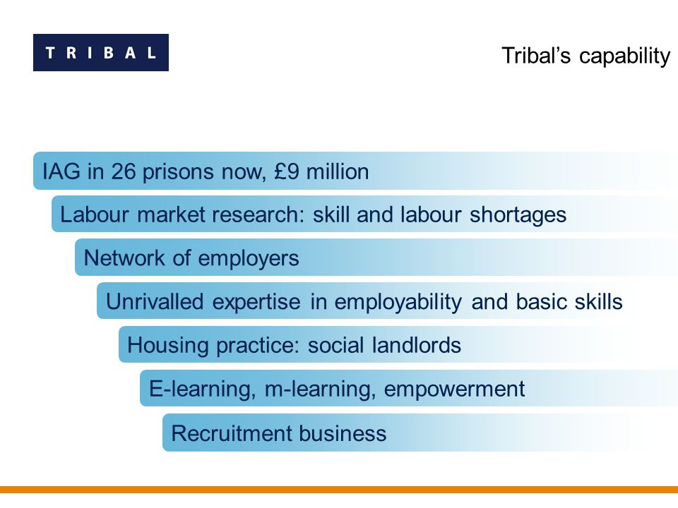 Housing practice: social landlords IAG in 26 prisons now, £9 million Labour market research: skill and labour shortages Network of employers Unrivalled expertise in employability and basic skills E-learning, m-learning, empowerment Tribal's capability Recruitment business