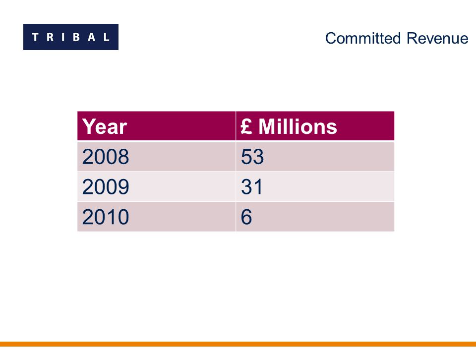 Committed Revenue Year£ Millions 200853 200931 20106