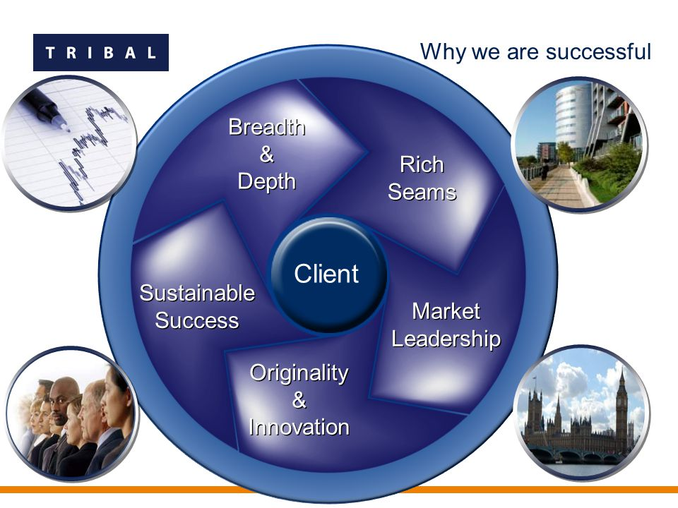 Breadth & Depth Rich Seams Market Leadership Originality & Innovation Originality & Innovation Sustainable Success Client Why we are successful