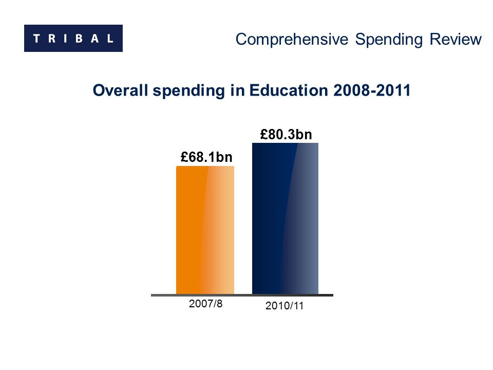 2007/8 2010/11 £68.1bn £80.3bn Overall spending in Education 2008-2011 Comprehensive Spending Review