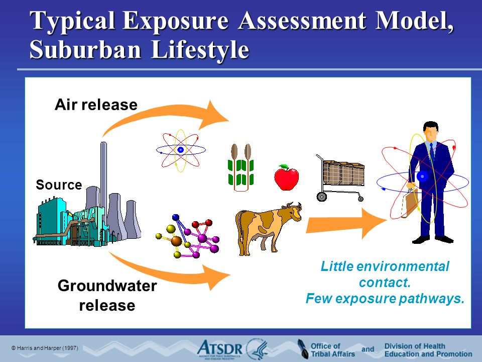 Groundwater release Air release Source Little environmental contact. Few exposure pathways. © Harris and Harper (1997) Typical Exposure Assessment Mod
