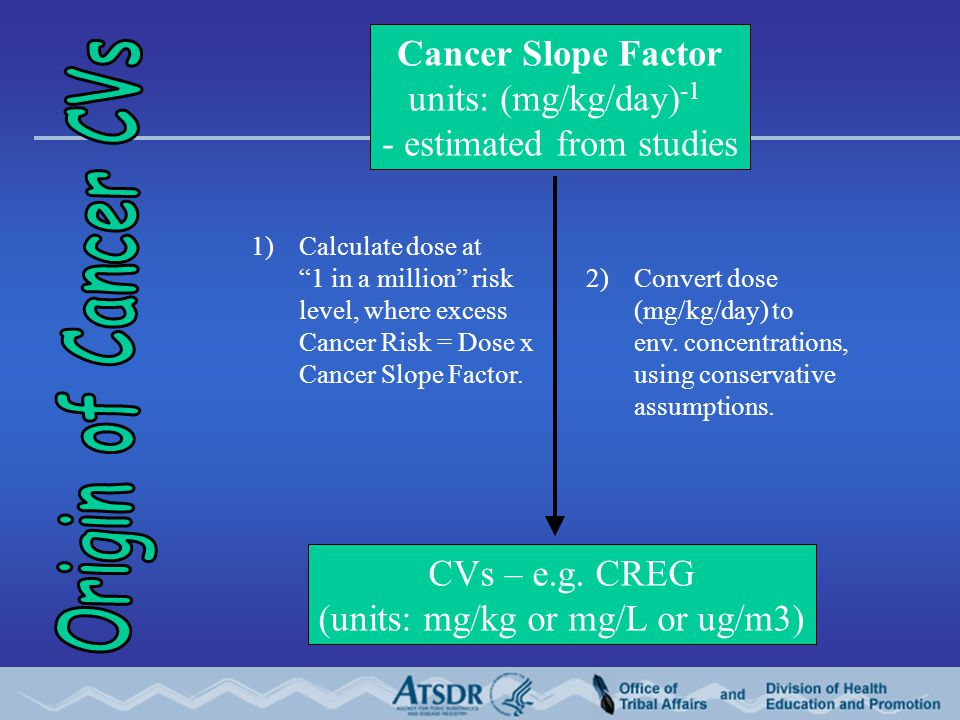 Cancer Slope Factor units: (mg/kg/day) -1 - estimated from studies CVs – e.g.