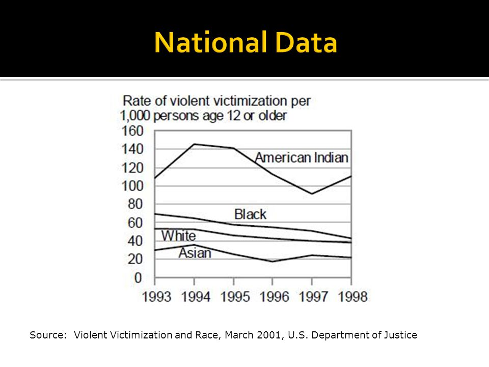 Source: Violent Victimization and Race, March 2001, U.S. Department of Justice