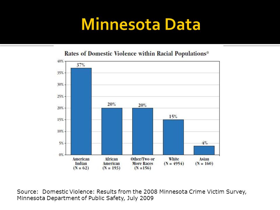 Source: Domestic Violence: Results from the 2008 Minnesota Crime Victim Survey, Minnesota Department of Public Safety, July 2009