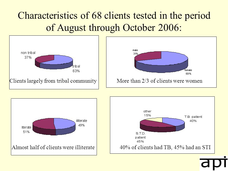 Characteristics of 68 clients tested in the period of August through October 2006: Clients largely from tribal communityMore than 2/3 of clients were women Almost half of clients were illiterate40% of clients had TB, 45% had an STI
