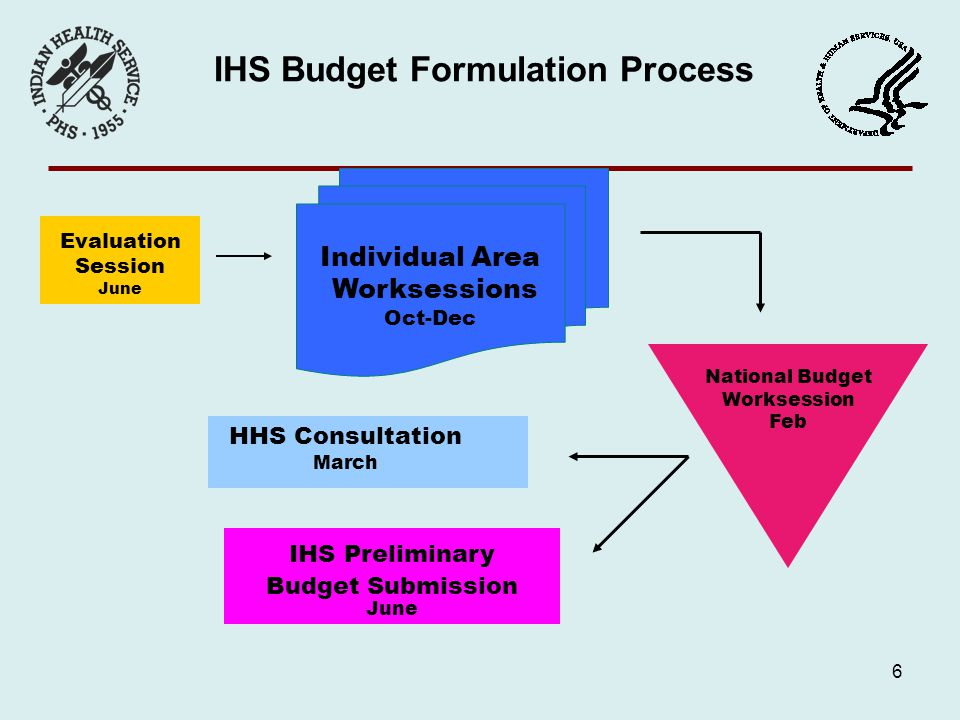 6 IHS Budget Formulation Process HHS Consultation March Evaluation Session June Individual Area Worksessions Oct-Dec National Budget Worksession Feb IHS Preliminary Budget Submission June