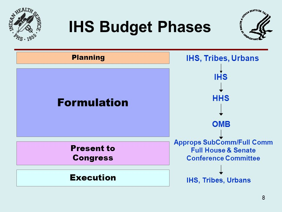 8 Formulation Present to Congress Execution Planning IHS, Tribes, Urbans HHS OMB Approps SubComm/Full Comm Full House & Senate Conference Committee IHS, Tribes, Urbans IHS IHS Budget Phases