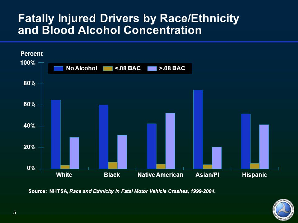 6 Percentages of Drivers Killed with Alcohol by Sex and Race/Ethnicity 100% 80% 60% 40% 20% 0% Percent WhiteBlackNative AmericanAsian/PIHispanic MaleFemale Source: NHTSA, Race and Ethnicity in Fatal Motor Vehicle Crashes, 1999-2004.