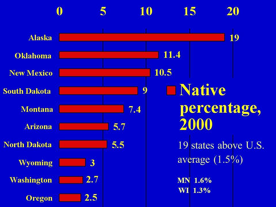 19 states above U.S. average (1.5%) MN 1.6% WI 1.3%