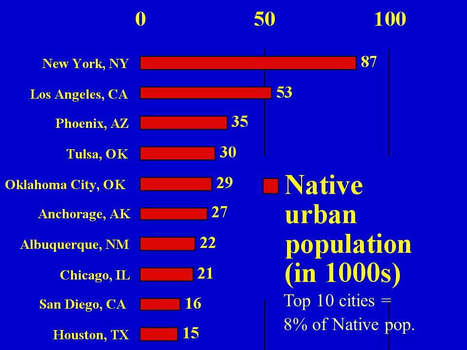 Top 10 cities = 8% of Native pop.