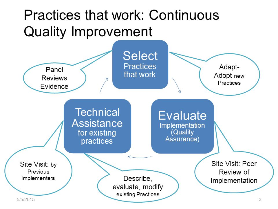 Select Practices that work Evaluate Implementation (Quality Assurance) Technical Assistance for existing practices Practices that work: Continuous Quality Improvement Panel Reviews Evidence Site Visit: Peer Review of Implementation Site Visit: by Previous Implementers Adapt- Adopt new Practices Describe, evaluate, modify existing Practices 5/5/20153