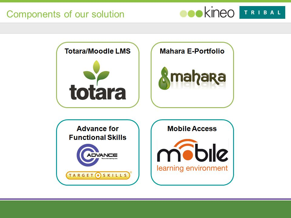 Components of our solution