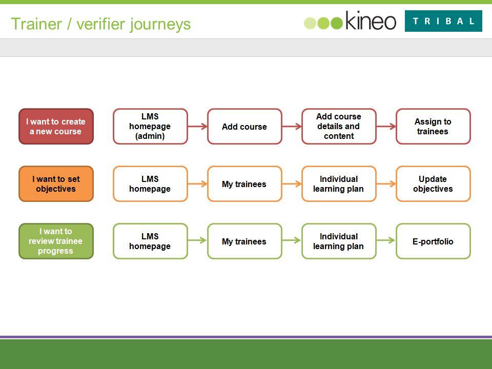 Trainer / verifier journeys
