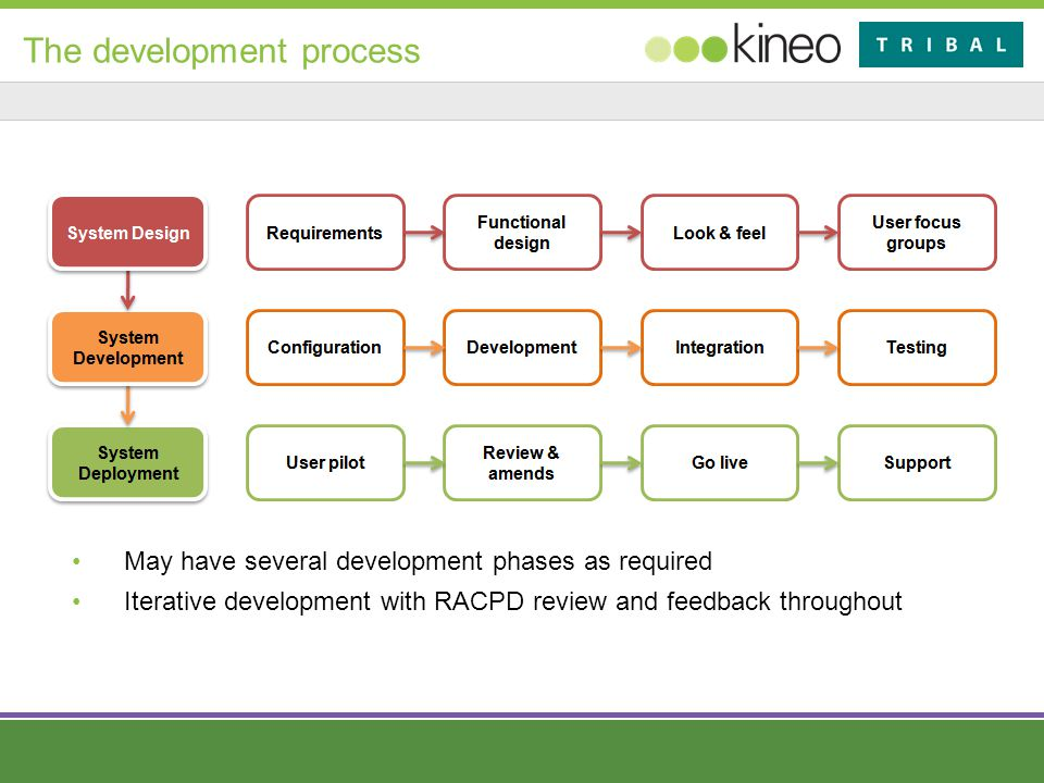 The development process May have several development phases as required Iterative development with RACPD review and feedback throughout