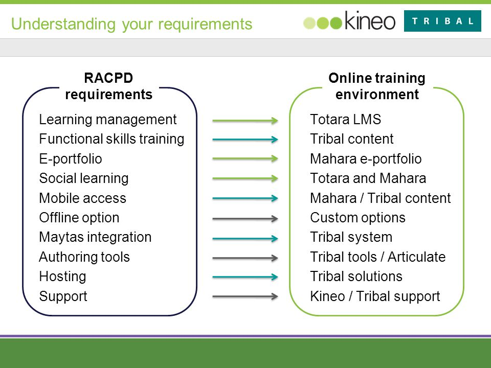 Understanding your requirements Learning management Functional skills training E-portfolio Social learning Mobile access Offline option Maytas integration Authoring tools Hosting Support Totara LMS Tribal content Mahara e-portfolio Totara and Mahara Mahara / Tribal content Custom options Tribal system Tribal tools / Articulate Tribal solutions Kineo / Tribal support RACPD requirements Online training environment