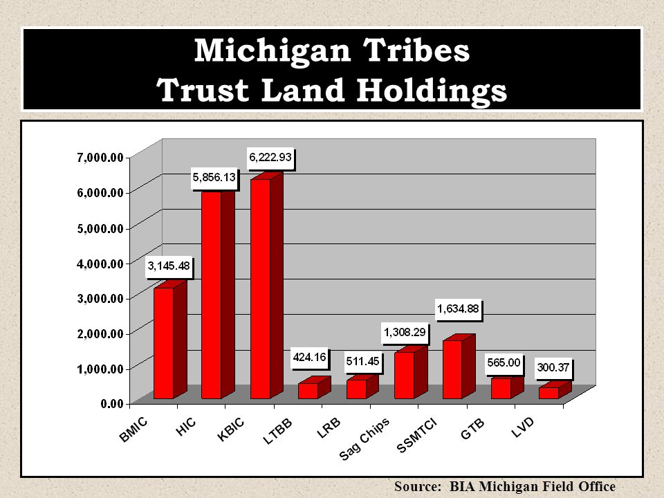 Michigan Tribes Trust Land Holdings Source: BIA Michigan Field Office