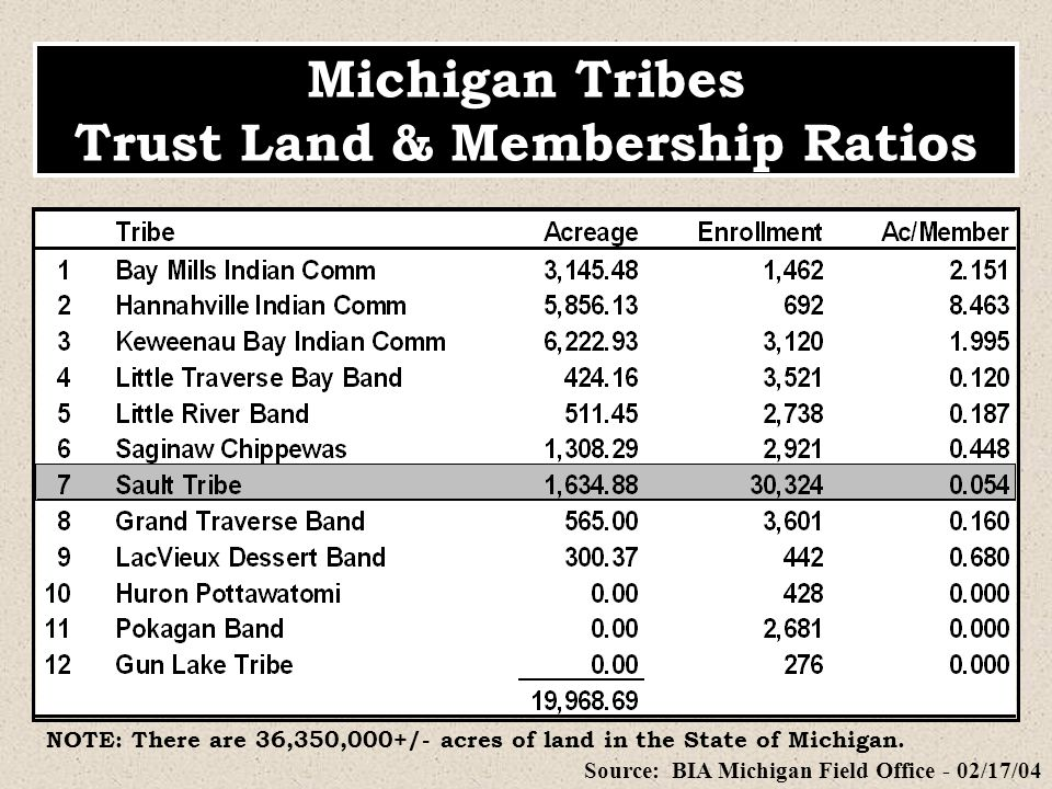 Michigan Tribes Trust Land & Membership Ratios Source: BIA Michigan Field Office - 02/17/04 NOTE: There are 36,350,000+/- acres of land in the State o