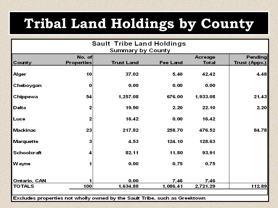 Tribal Land Holdings by County