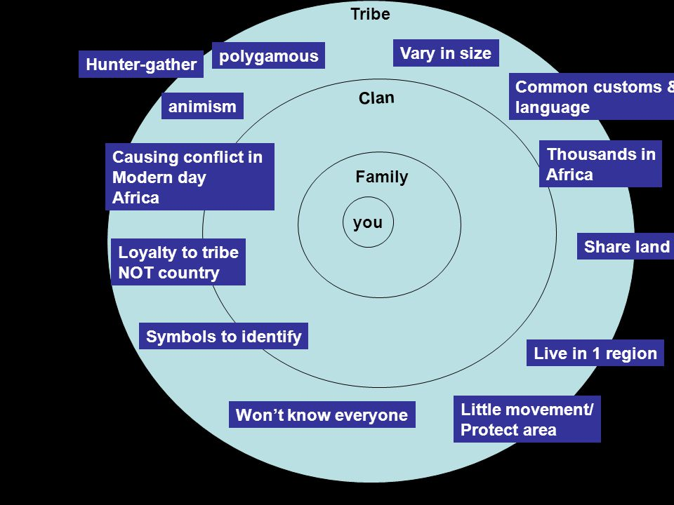 Clan you Family Clan Tribe Vary in size Common customs & language Thousands in Africa Share land Live in 1 region Little movement/ Protect area Won't know everyone Symbols to identify Loyalty to tribe NOT country Causing conflict in Modern day Africa polygamous animism Hunter-gather