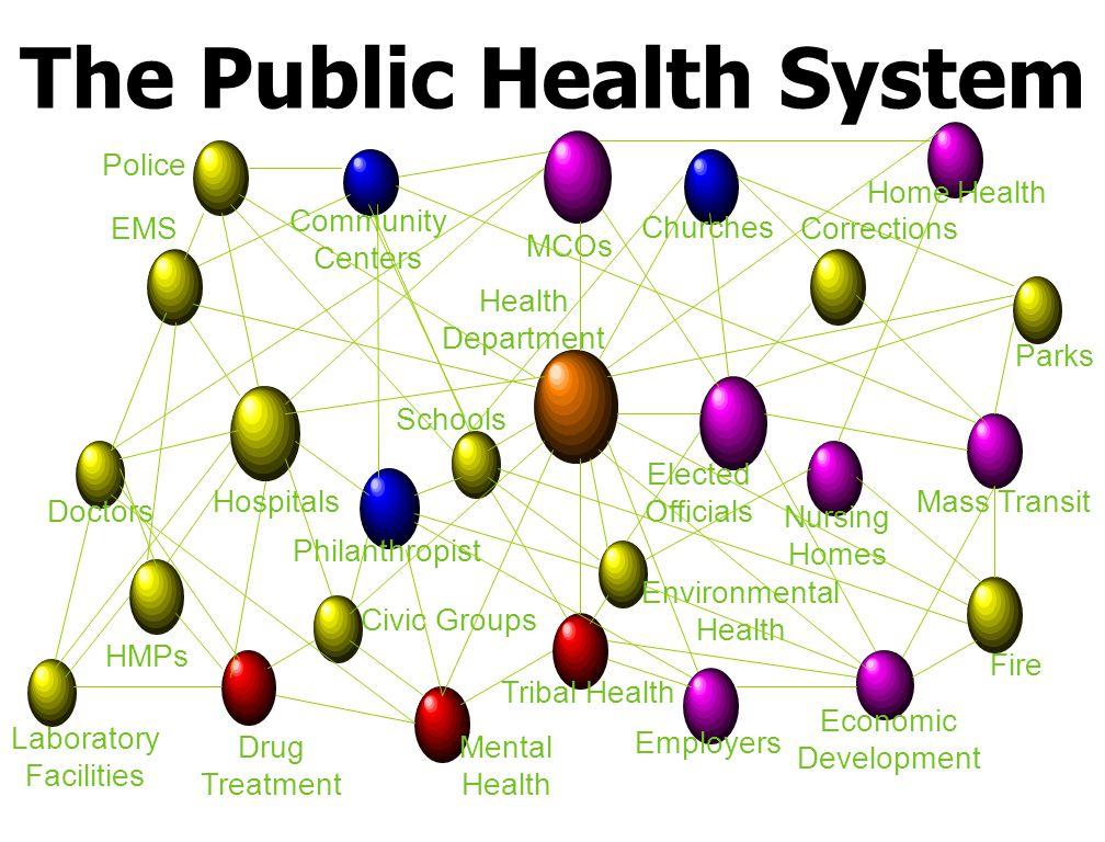 DCC = PH partners convene at the district level DCC City Health Dept.