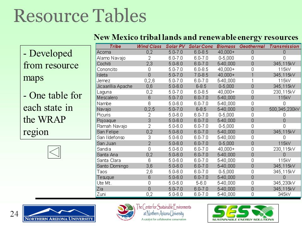 24 Resource Tables - Developed from resource maps - One table for each state in the WRAP region New Mexico tribal lands and renewable energy resources