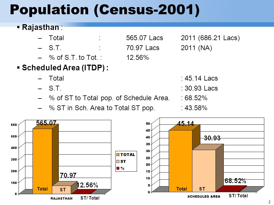 3 SCHEDULED AREA : Entire districts of Banswara (8 Blocks) & Dungarpur,(5 Blocks) Pratapgarh district (excluding Chhoti Sadri tehsil), (4 Blocks) 7 complete Blocks and 2 partial Blocks of Udaipur district & Aburoad block of Sirohi district.