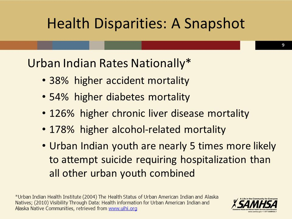 9 Health Disparities: A Snapshot Urban Indian Rates Nationally* 38% higher accident mortality 54% higher diabetes mortality 126% higher chronic liver disease mortality 178% higher alcohol-related mortality Urban Indian youth are nearly 5 times more likely to attempt suicide requiring hospitalization than all other urban youth combined 9 *Urban Indian Health Institute (2004) The Health Status of Urban American Indian and Alaska Natives; (2010) Visibility Through Data: Health information for Urban American Indian and Alaska Native Communities, retrieved from www.uihi.orgwww.uihi.org