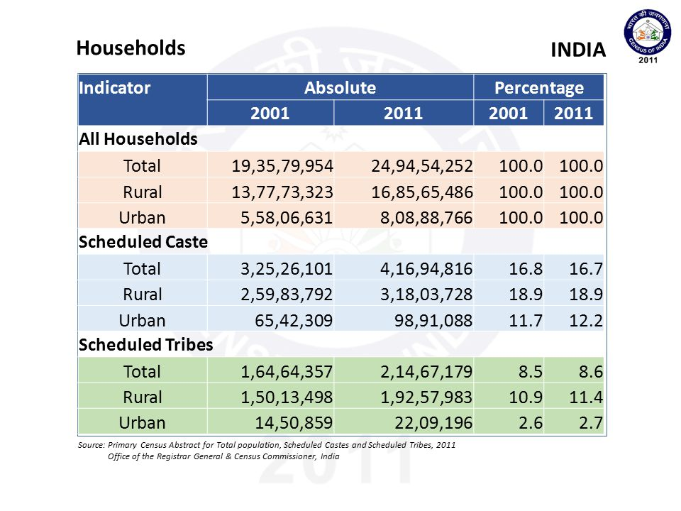 IndicatorAbsolutePercentage Growth rate (2001-11) 2001201120012011 Total Population Total1,02,86,10,3281,21,05,69,573100.0 17.7 Rural74,23,02,53783,34,63,448100.0 12.3 Urban28,63,07,79137,71,06,125100.0 31.7 Scheduled Castes Total16,66,35,70020,13,78,08616.216.620.8 Rural13,30,10,87815,38,50,56217.918.515.7 Urban3,36,24,8224,75,27,52411.712.641.3 Scheduled Tribes Total8,43,26,24010,42,81,0348.28.623.7 Rural7,73,38,5979,38,19,16210.411.321.3 Urban69,87,6431,04,61,8722.42.849.7 Population INDIA Source: Primary Census Abstract for Total population, Scheduled Castes and Scheduled Tribes, 2011 Office of the Registrar General & Census Commissioner, India