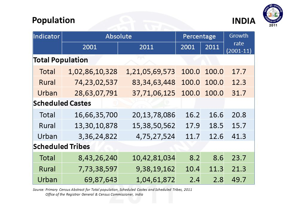 IndicatorLiteratesEffective Literacy Rate 2001201120012011 Total Population Total22,41,54,08132,88,14,73853.764.6 Rural13,82,43,51720,13,72,00946.157.9 Urban8,59,10,56412,74,42,72972.979.1 Scheduled Castes Total2,78,85,3984,72,82,99941.956.5 Rural1,99,82,3813,33,48,09237.852.6 Urban79,03,0171,39,34,90757.568.6 Scheduled Tribes Total1,18,22,2162,15,68,51134.849.4 Rural1,01,01,9831,83,83,77432.446.9 Urban17,20,23331,84,73759.970.3 Literates & Literacy Rate (Females) INDIA Source: Primary Census Abstract for Total population, Scheduled Castes and Scheduled Tribes, 2011 Office of the Registrar General & Census Commissioner, India