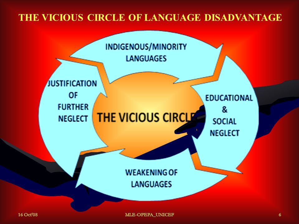 16 Oct 08MLE-OPEPA_UNICEF6 THE VICIOUS CIRCLE OF LANGUAGE DISADVANTAGE