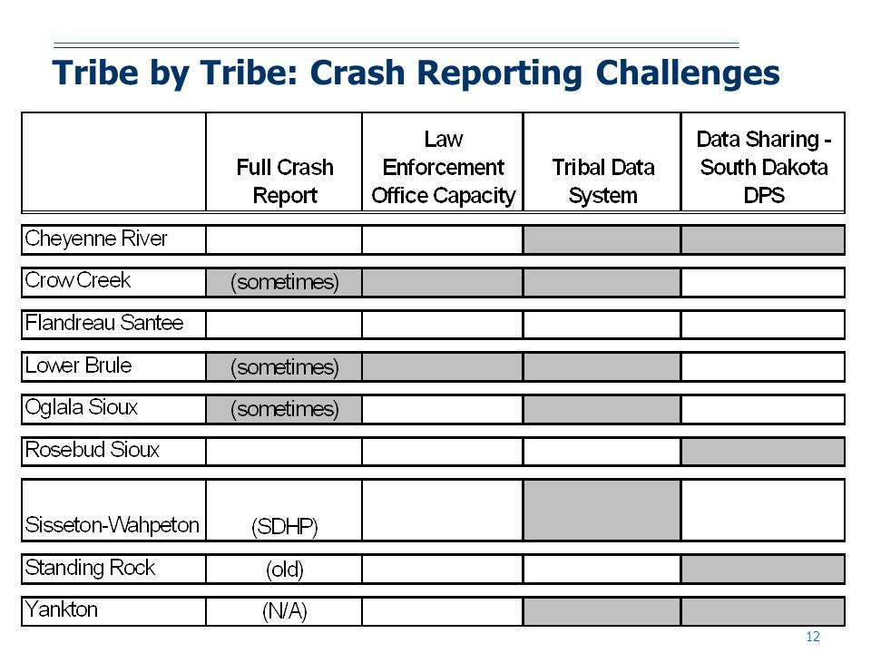 12 Tribe by Tribe: Crash Reporting Challenges