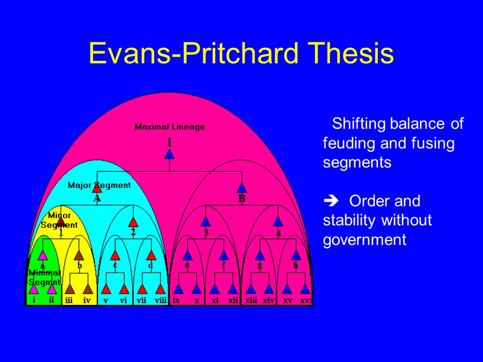 Evans-Pritchard Thesis Shifting balance of feuding and fusing segments  Order and stability without government