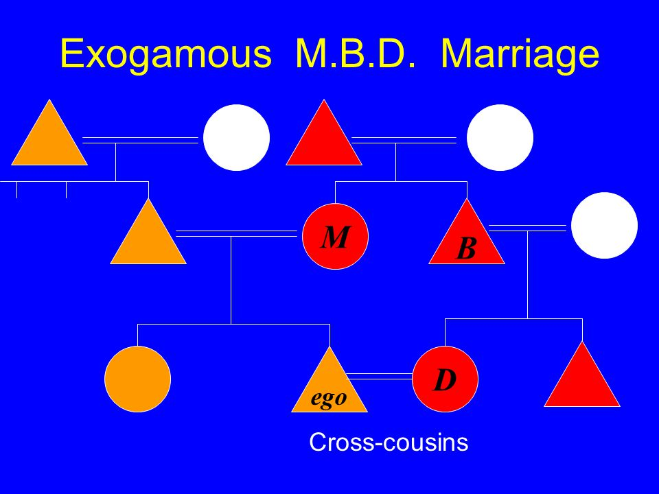 Exogamous M.B.D. Marriage ego M B D Cross-cousins