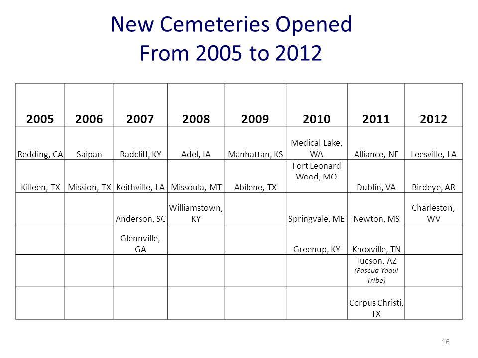 16 New Cemeteries Opened From 2005 to 2012 20052006200720082009201020112012 Redding, CASaipanRadcliff, KYAdel, IAManhattan, KS Medical Lake, WAAlliance, NELeesville, LA Killeen, TXMission, TXKeithville, LAMissoula, MTAbilene, TX Fort Leonard Wood, MO Dublin, VABirdeye, AR Anderson, SC Williamstown, KY Springvale, MENewton, MS Charleston, WV Glennville, GA Greenup, KYKnoxville, TN Tucson, AZ (Pascua Yaqui Tribe) Corpus Christi, TX