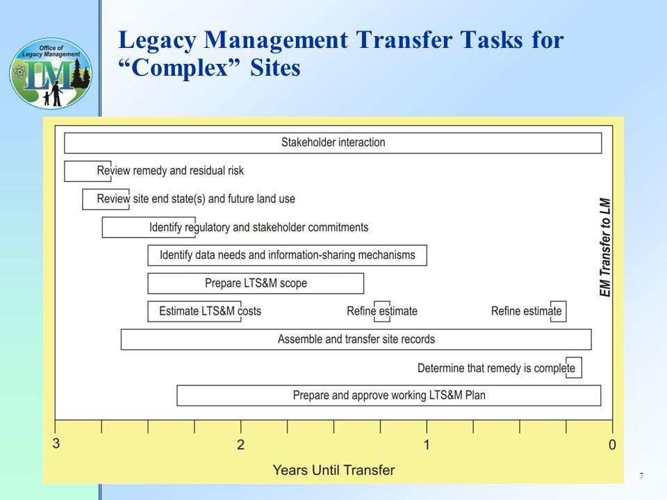 7 Legacy Management Transfer Tasks for Complex Sites